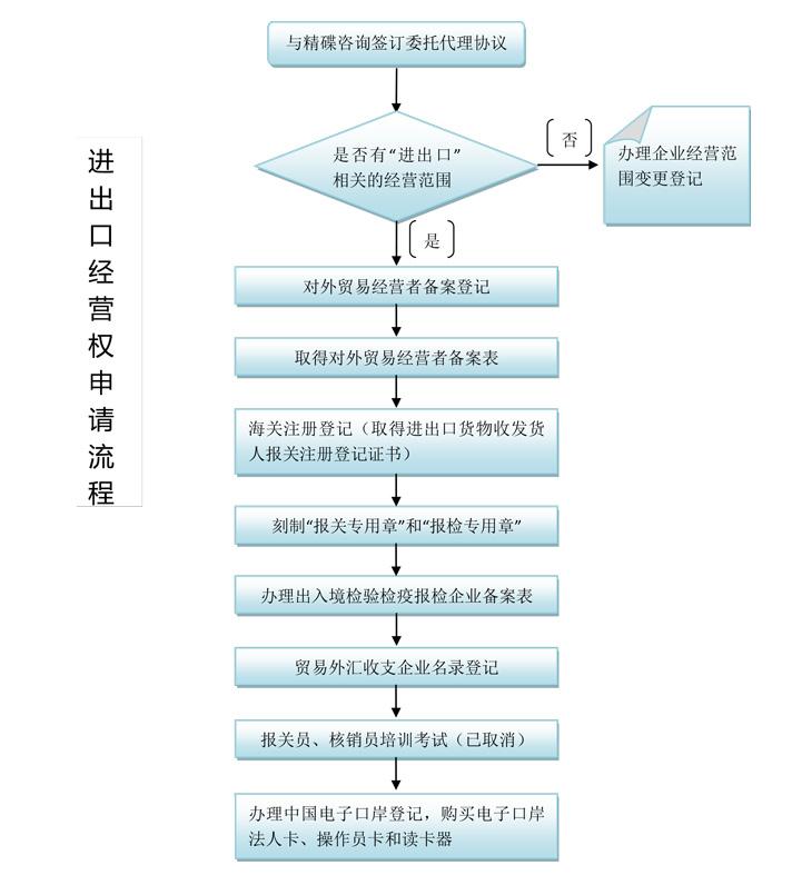 广州精碟财税咨询代理进出口经营权申请流程